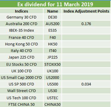 Ex-dividends 11.03.2019 2