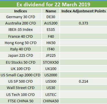Ex-dividends 22.03.2019 2