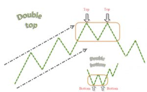 An Introduction to Double Bottom and Double Top Patterns 2