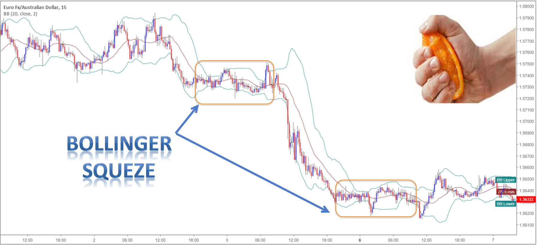 Simplify Your Trading with Bollinger Bands 2