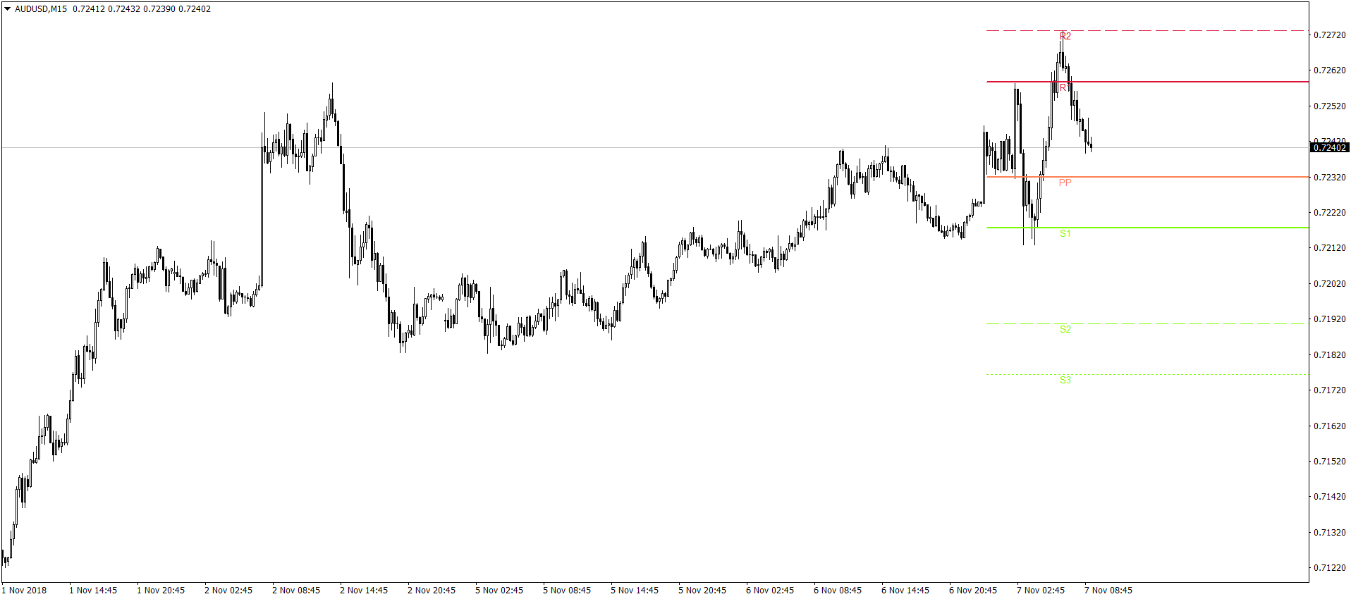 An Introduction to MetaTrader 4 Indicators 4