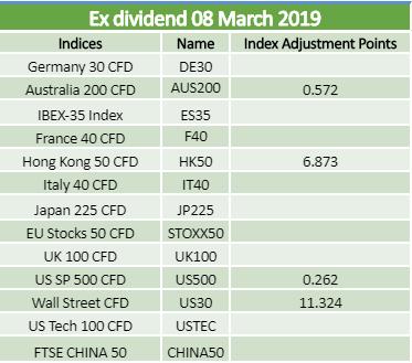 Ex-dividends 08.03.2019 2