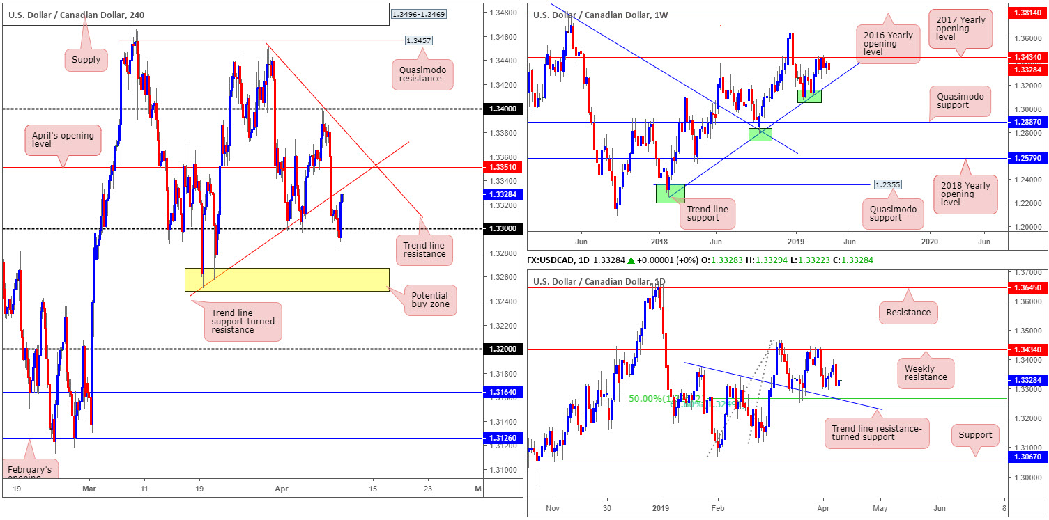 Wednesday 10th April: Lively day ahead – ECB and the FOMC take centre stage. 6