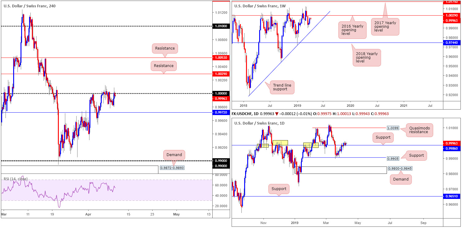 Wednesday 10th April: Lively day ahead – ECB and the FOMC take centre stage. 7