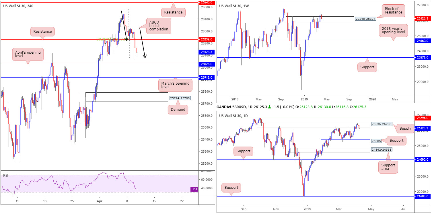 Wednesday 10th April: Lively day ahead – ECB and the FOMC take centre stage. 8