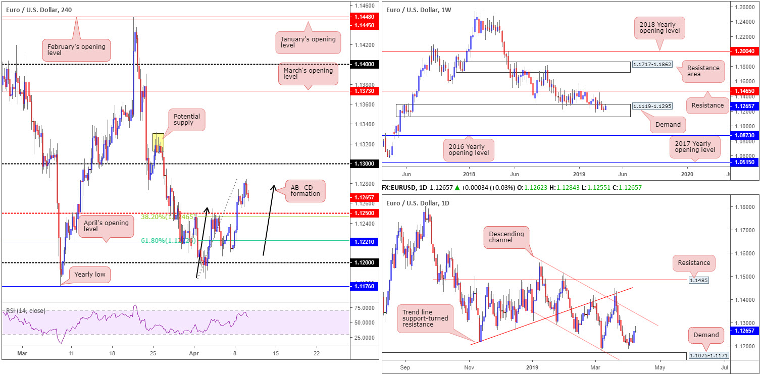 Wednesday 10th April: Lively day ahead – ECB and the FOMC take centre stage. 2