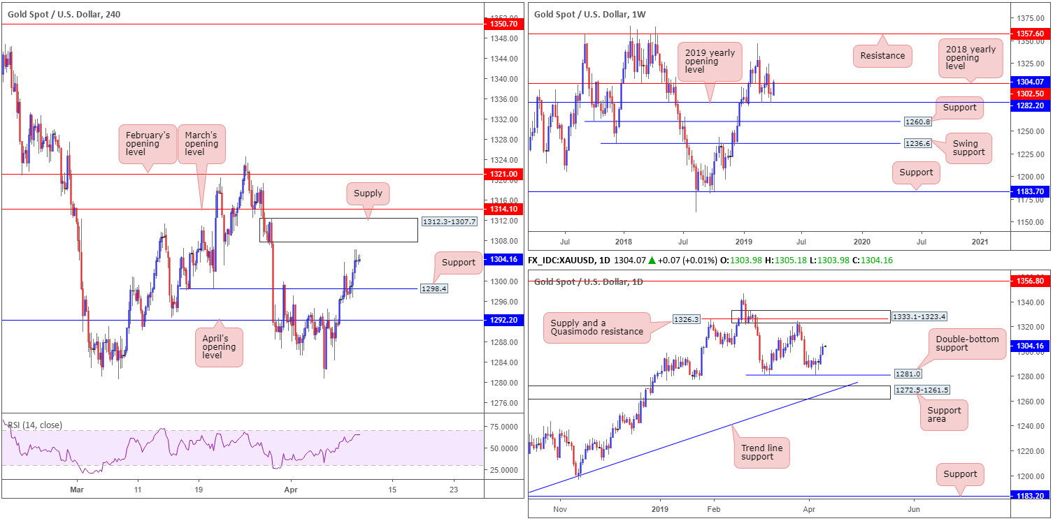 Wednesday 10th April: Lively day ahead – ECB and the FOMC take centre stage. 9