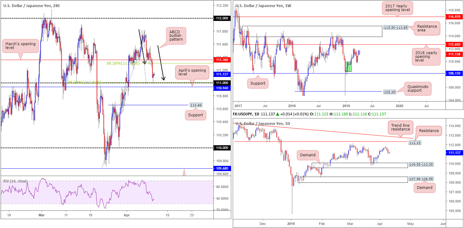 Wednesday 10th April: Lively day ahead – ECB and the FOMC take centre stage. 5
