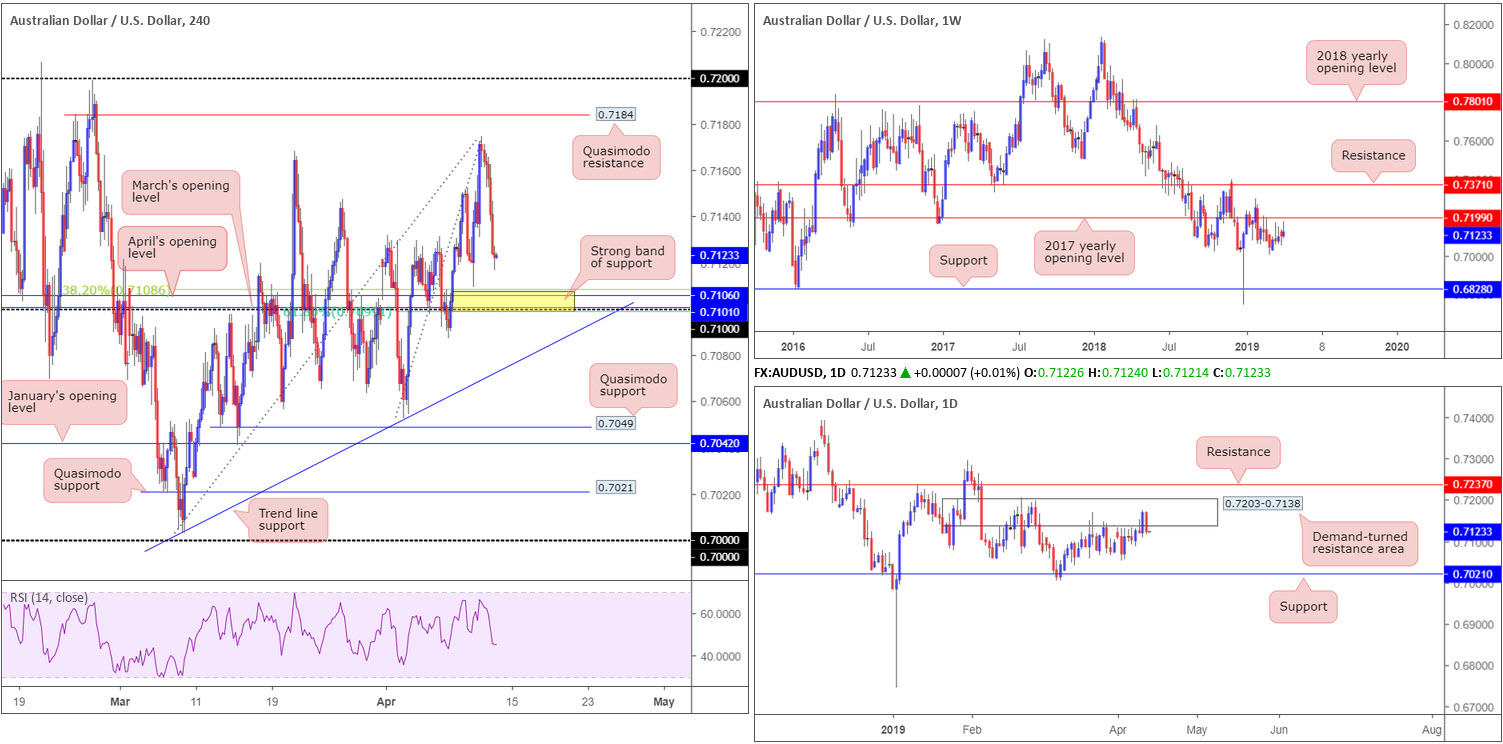 Friday 12th April: Dollar boosted on upbeat data – next stop 97.72 weekly resistance? 4