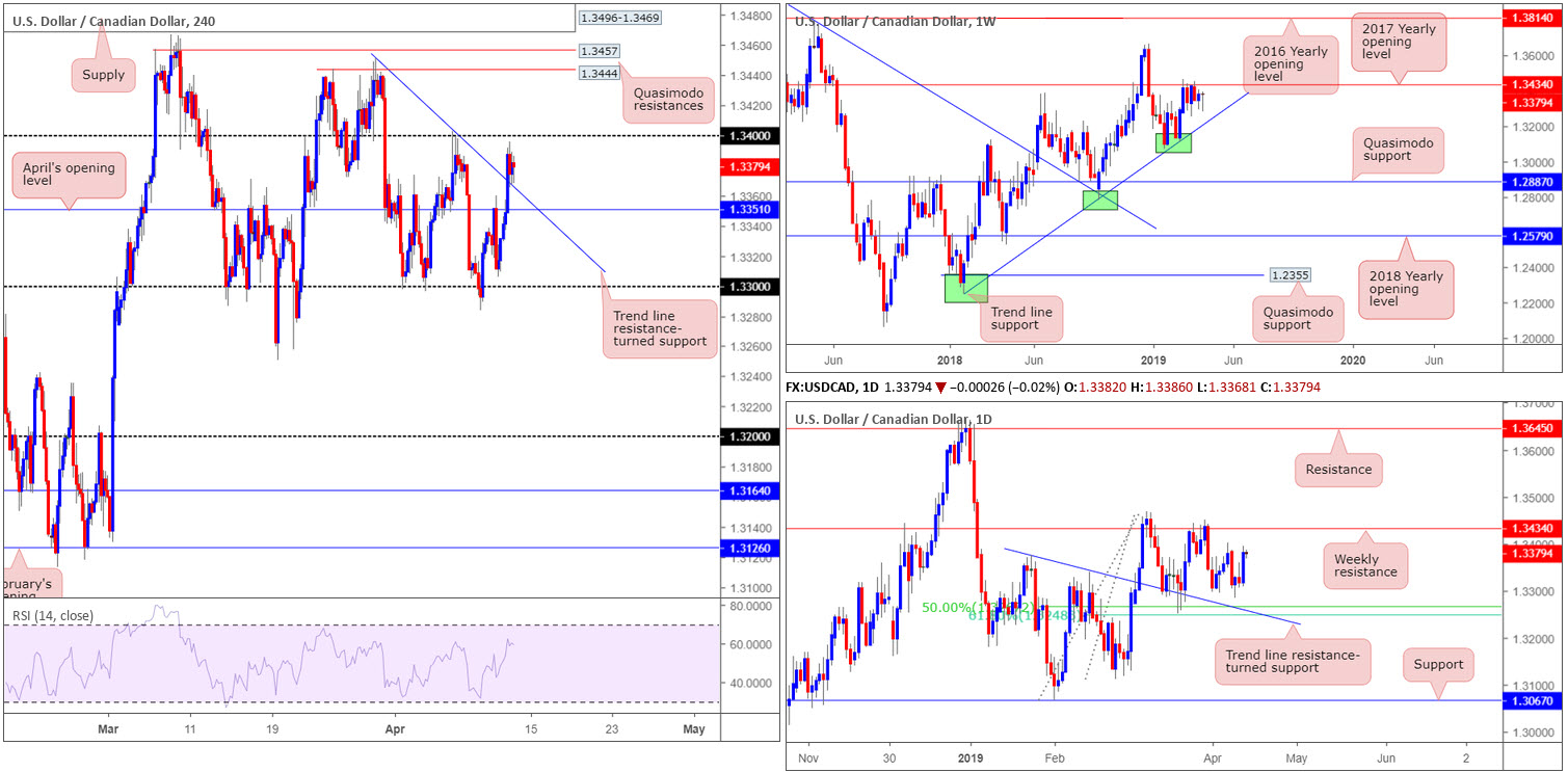 Friday 12th April: Dollar boosted on upbeat data – next stop 97.72 weekly resistance? 6