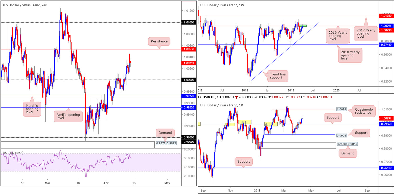 Friday 12th April: Dollar boosted on upbeat data – next stop 97.72 weekly resistance? 7