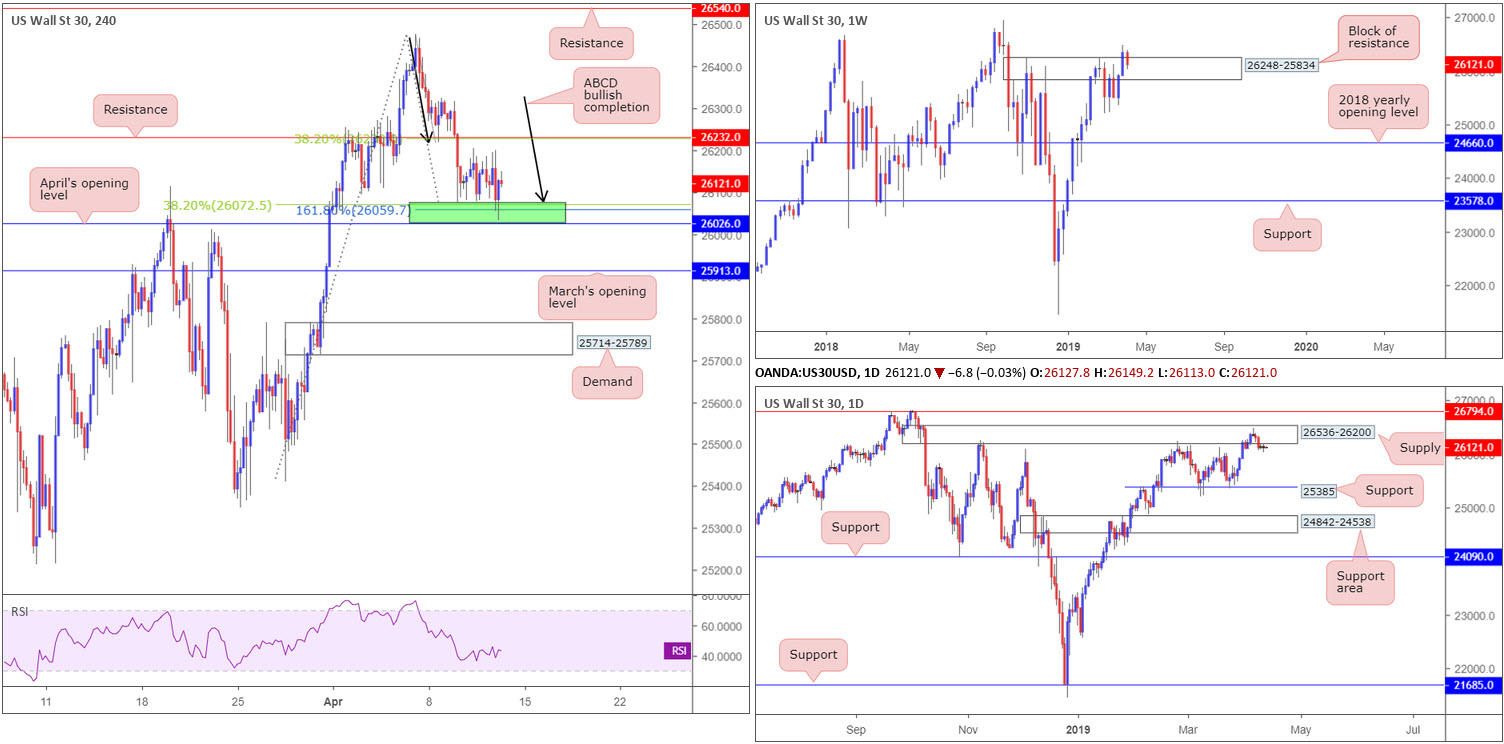 Friday 12th April: Dollar boosted on upbeat data – next stop 97.72 weekly resistance? 8