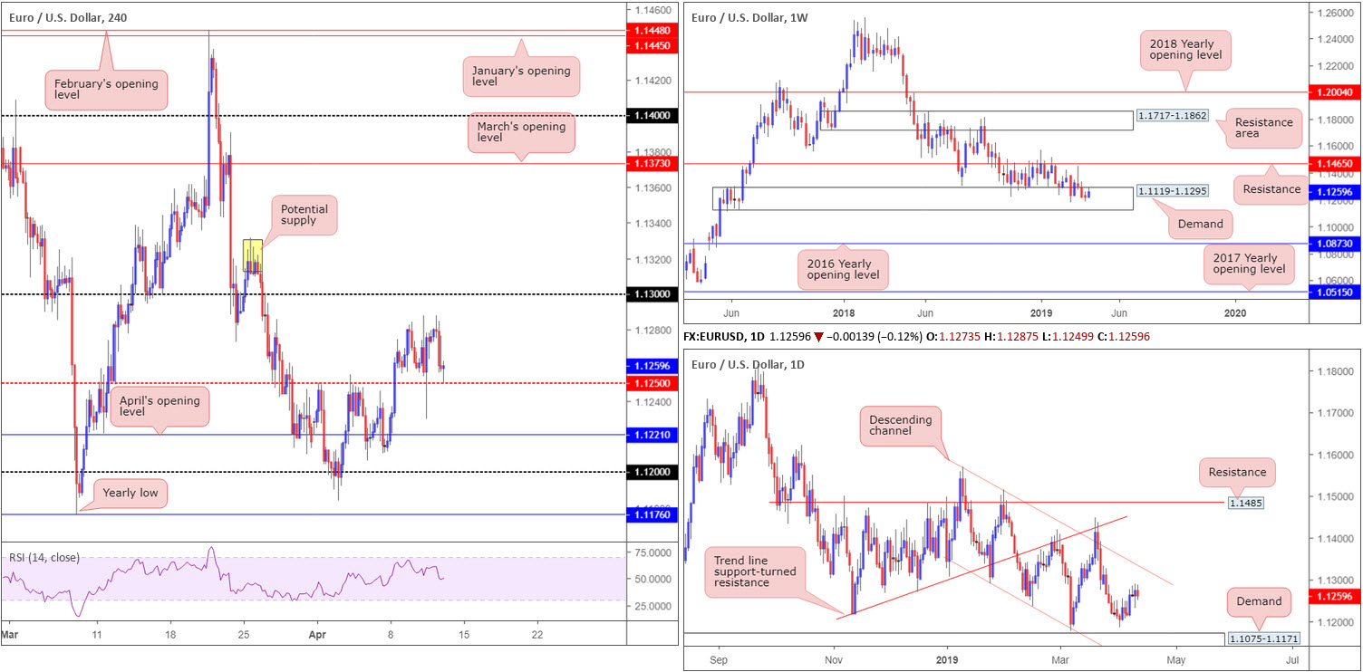 Friday 12th April: Dollar boosted on upbeat data – next stop 97.72 weekly resistance? 2
