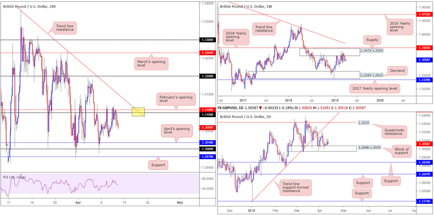 Friday 12th April: Dollar boosted on upbeat data – next stop 97.72 weekly resistance? 3