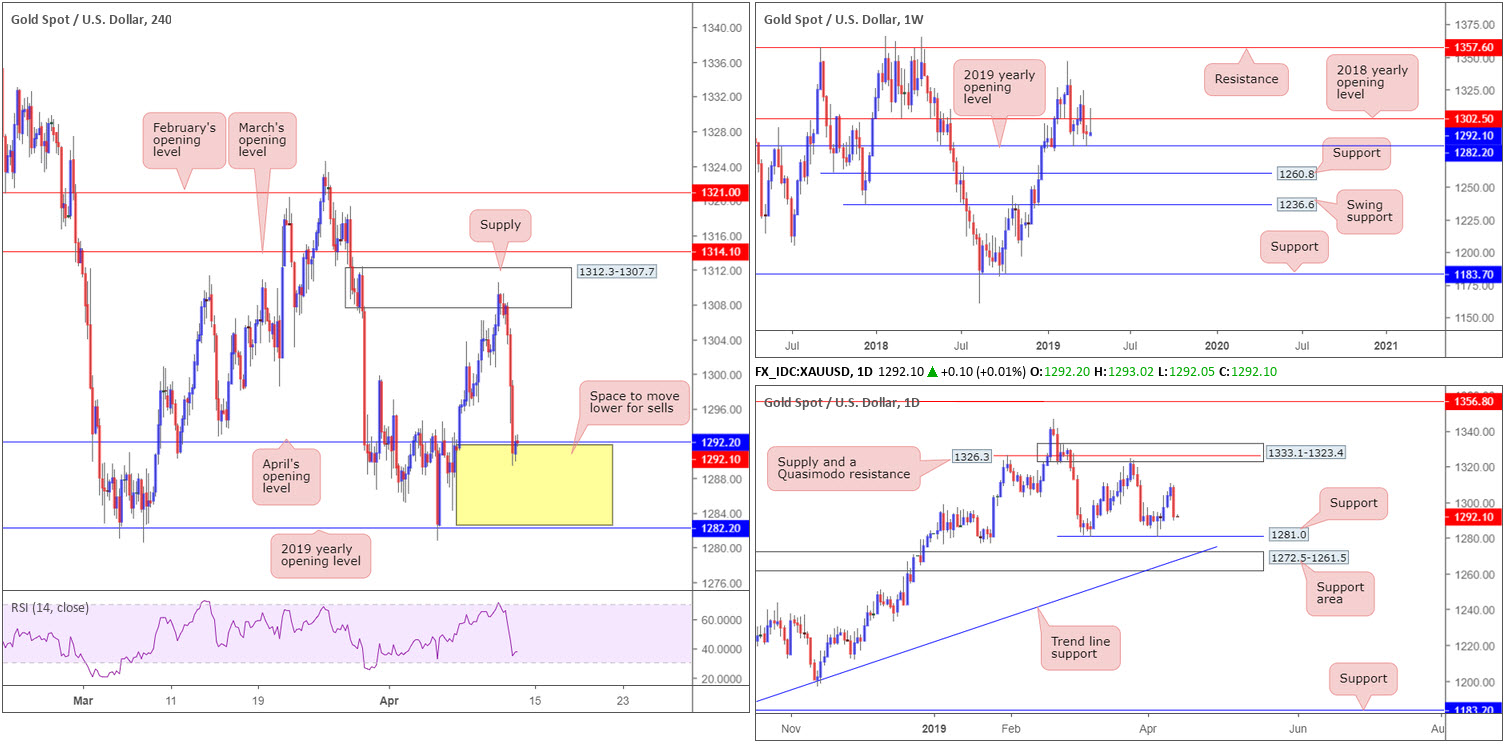 Friday 12th April: Dollar boosted on upbeat data – next stop 97.72 weekly resistance? 9