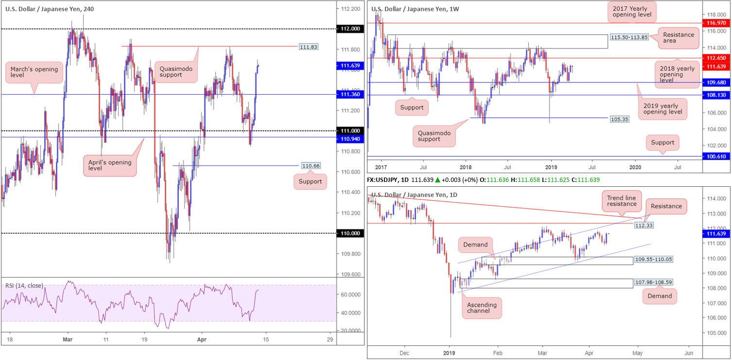 Friday 12th April: Dollar boosted on upbeat data – next stop 97.72 weekly resistance? 5