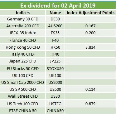 Ex-dividends 02.04.2019 2