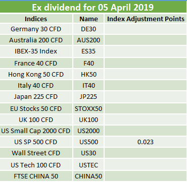 Ex-dividends 05.04.2019 2
