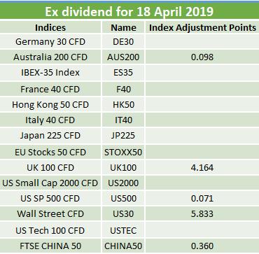 Ex-dividends 18.04.2019 2