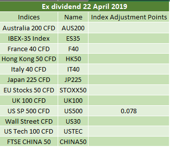 Ex-dividends 22.04.2019 2