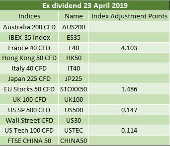 Ex-dividends 23.04.2019 2