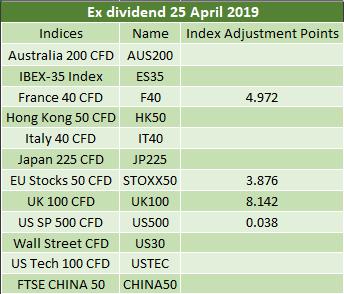 Ex-dividends 25.04.2019 2