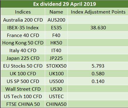 Ex-dividends 29.04.2019 2