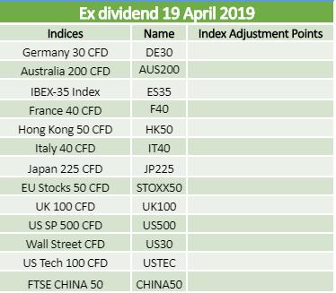 Ex-dividends 19.04.2019 2