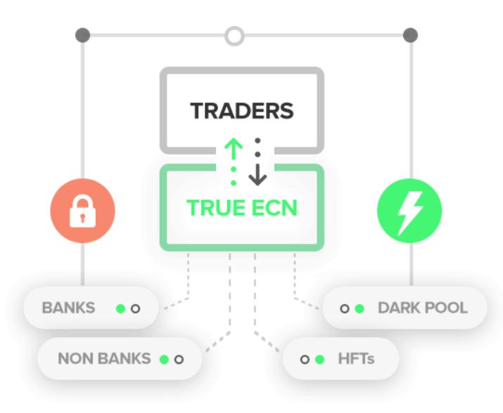 What is an ECN Broker? 2