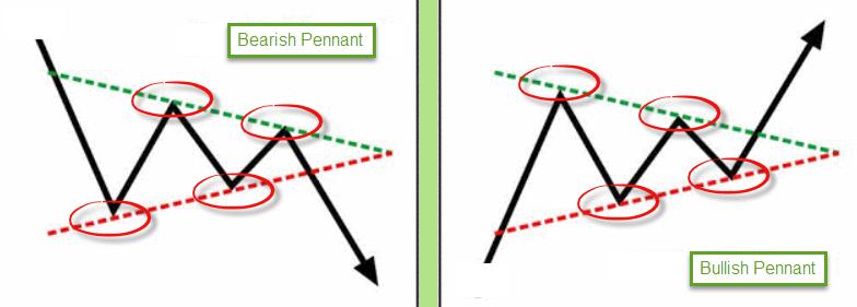 Bullish pennants