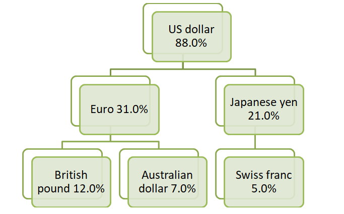 The Most Traded Currencies in Foreign Exchange 3