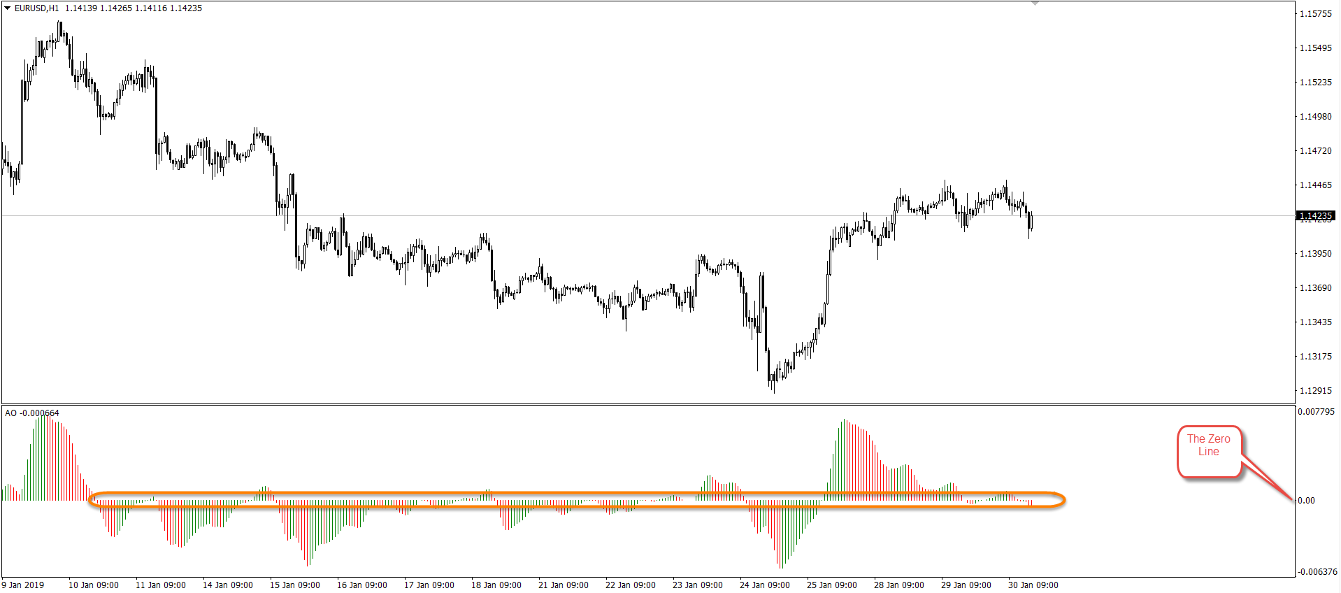 Measure Market Momentum Using the Awesome Oscillator 3
