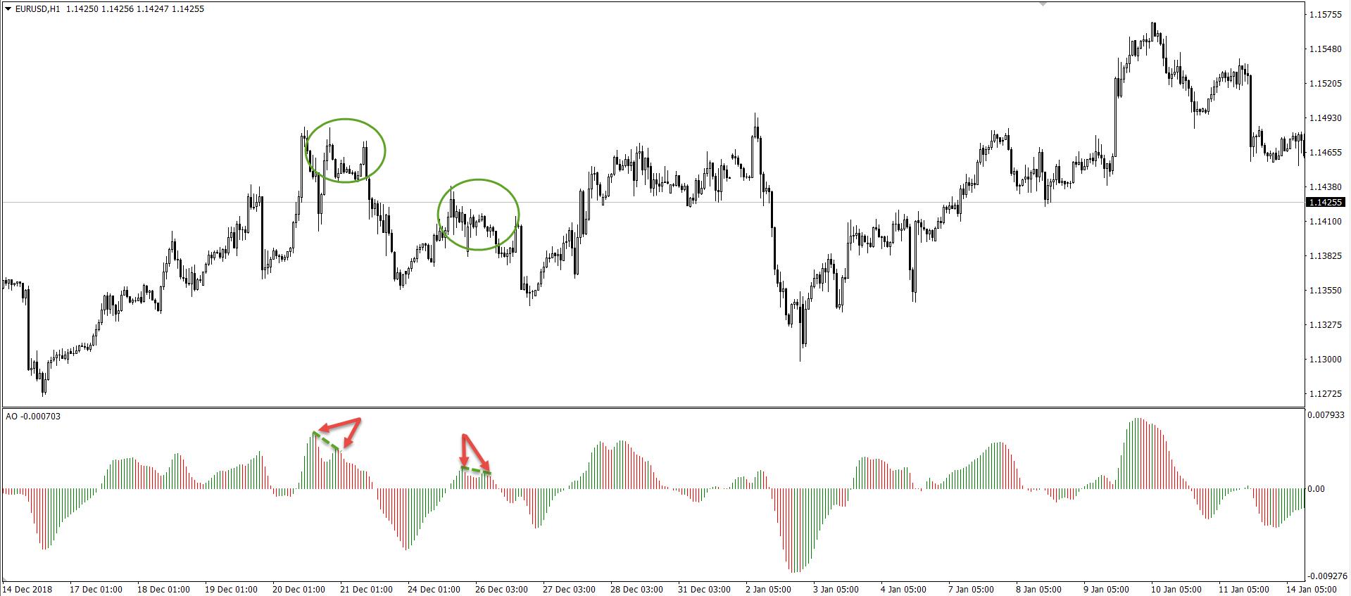 Measure Market Momentum Using the Awesome Oscillator 4