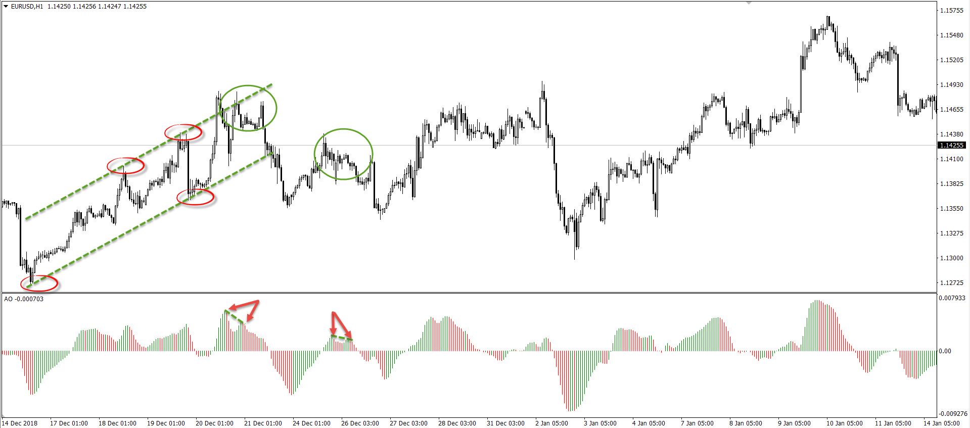 Measure Market Momentum Using the Awesome Oscillator 5