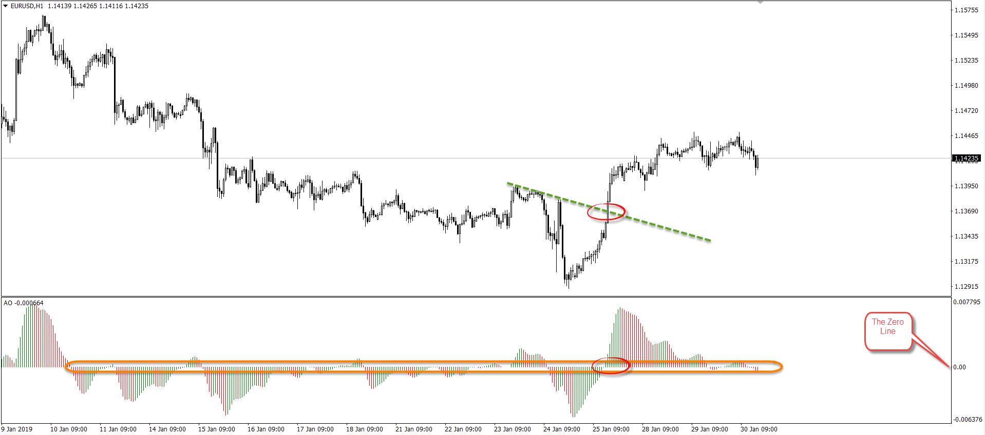 Measure Market Momentum Using the Awesome Oscillator 6