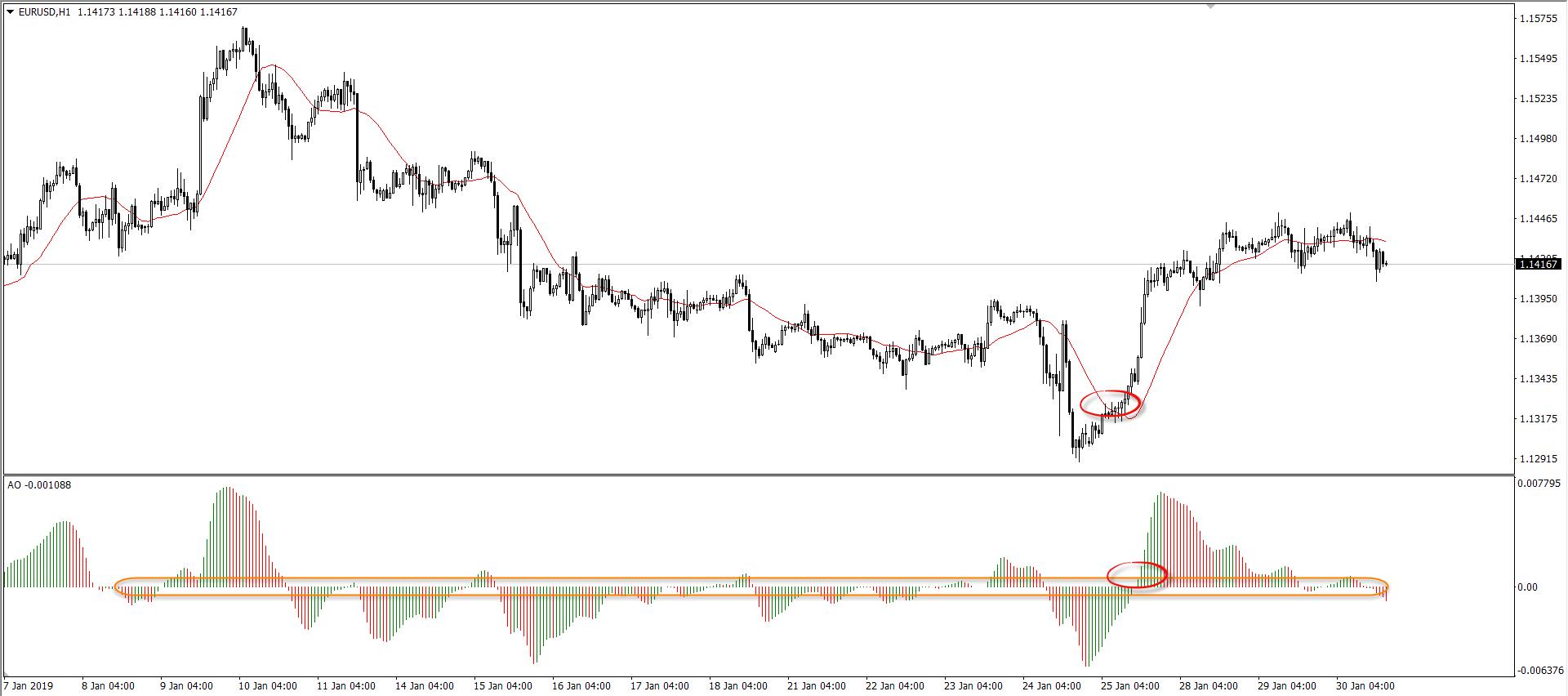Measure Market Momentum Using the Awesome Oscillator 7