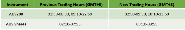 Austalian Daylight Savings: Updated Trading Schedule 2019 2
