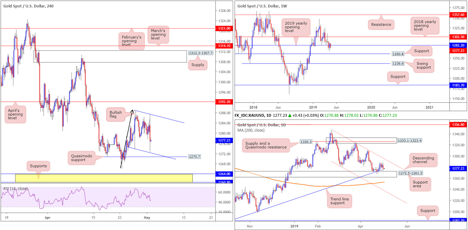 Thursday 2nd May: Pound eyes 1.30 ahead of 'Super Thursday' 9