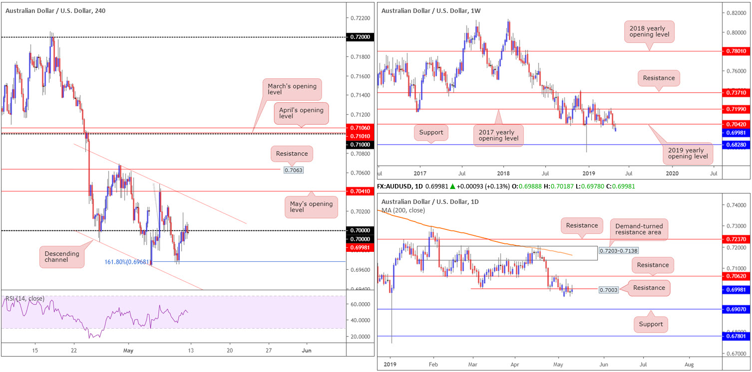 Monday 13th May: Weekly technical outlook and review 4