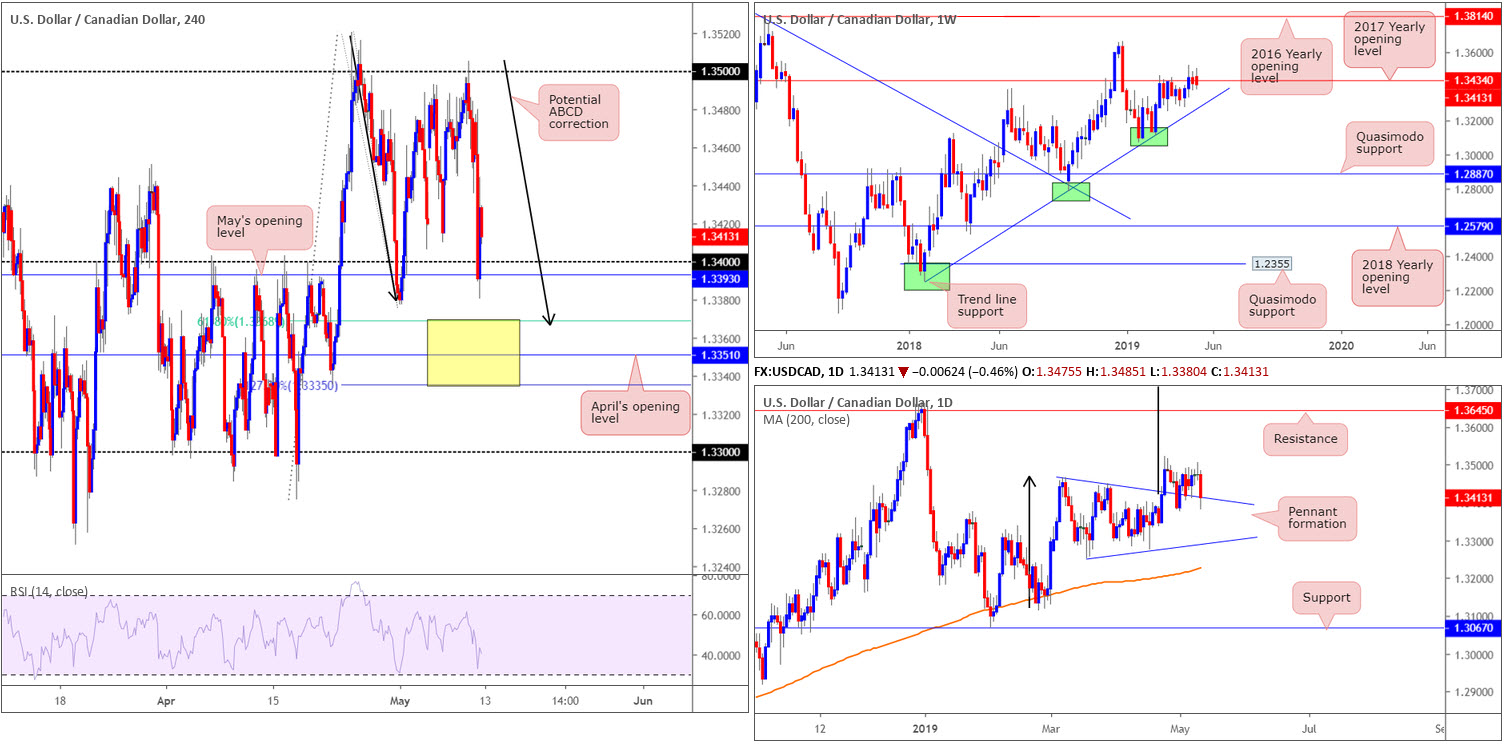 Monday 13th May: Weekly technical outlook and review 6