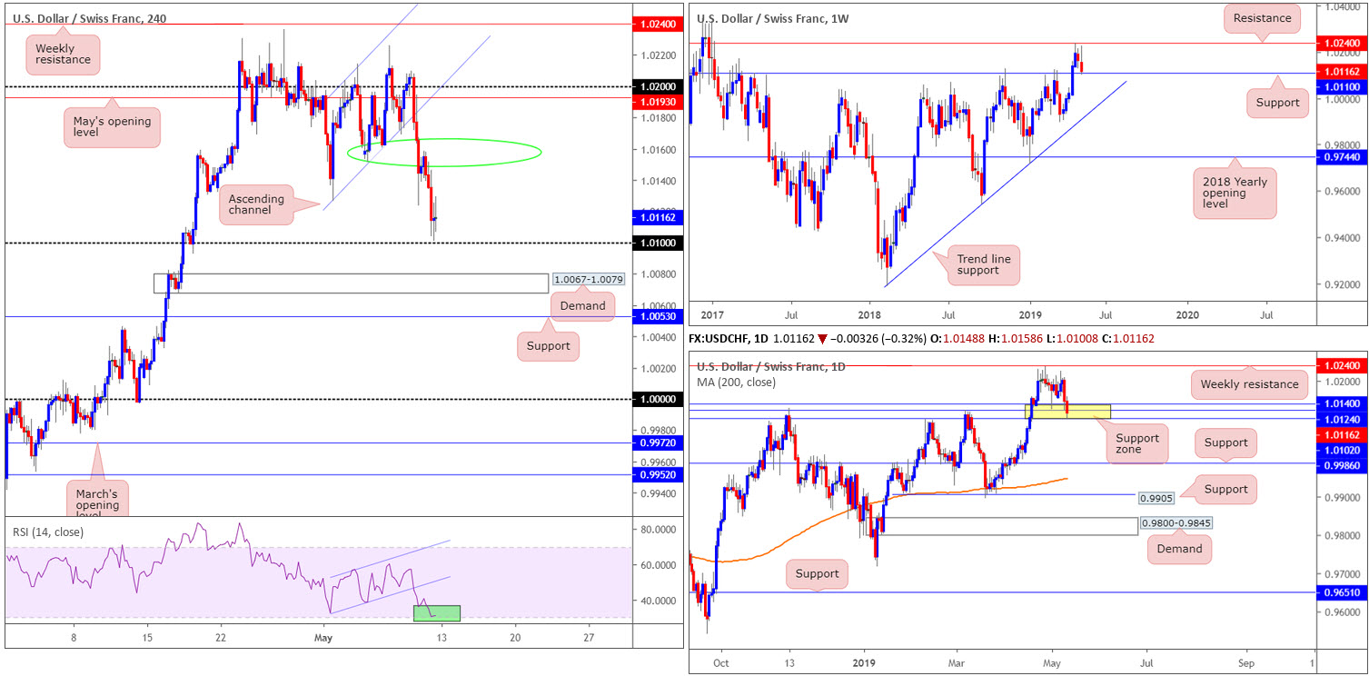 Monday 13th May: Weekly technical outlook and review 7