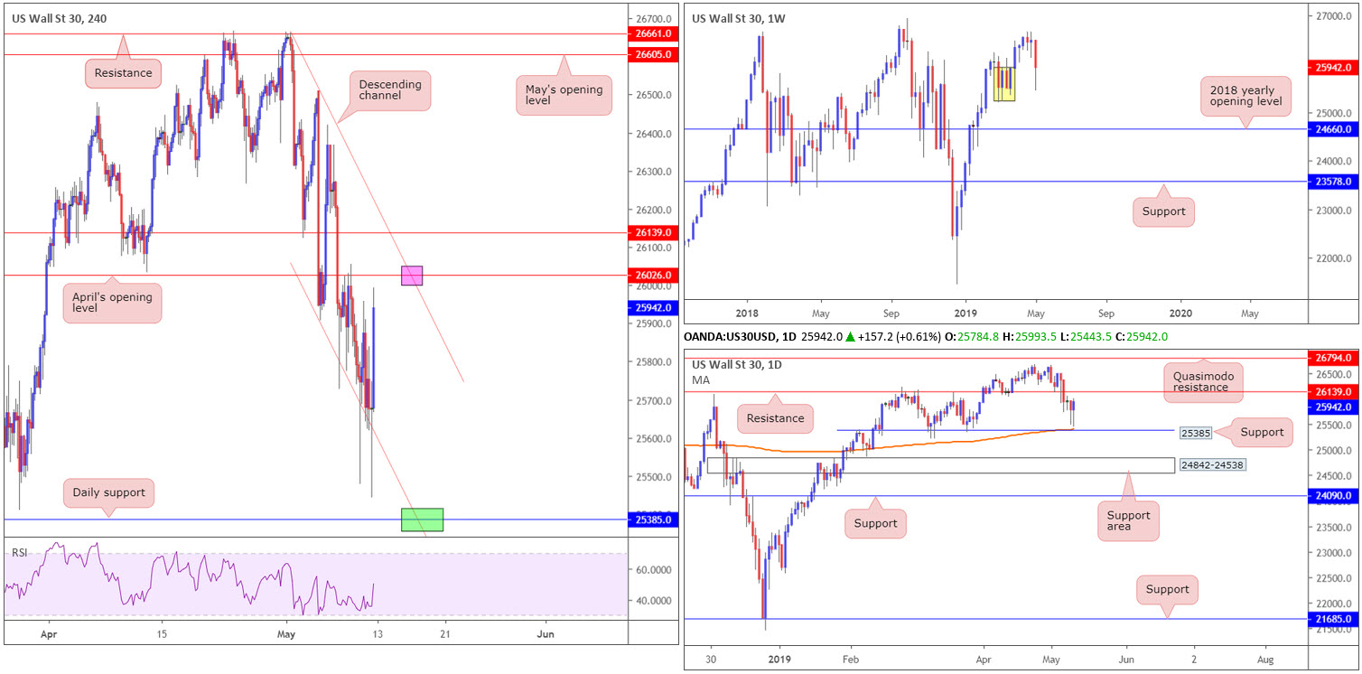 Monday 13th May: Weekly technical outlook and review 8