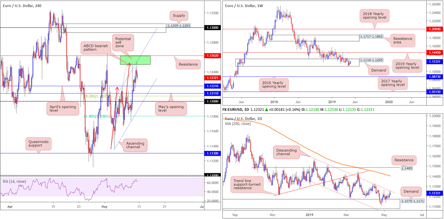 Monday 13th May: Weekly technical outlook and review 2