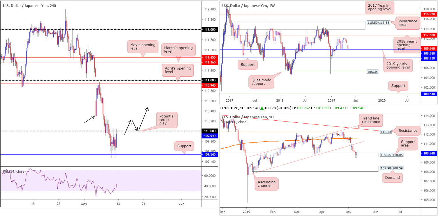 Monday 13th May: Weekly technical outlook and review 5