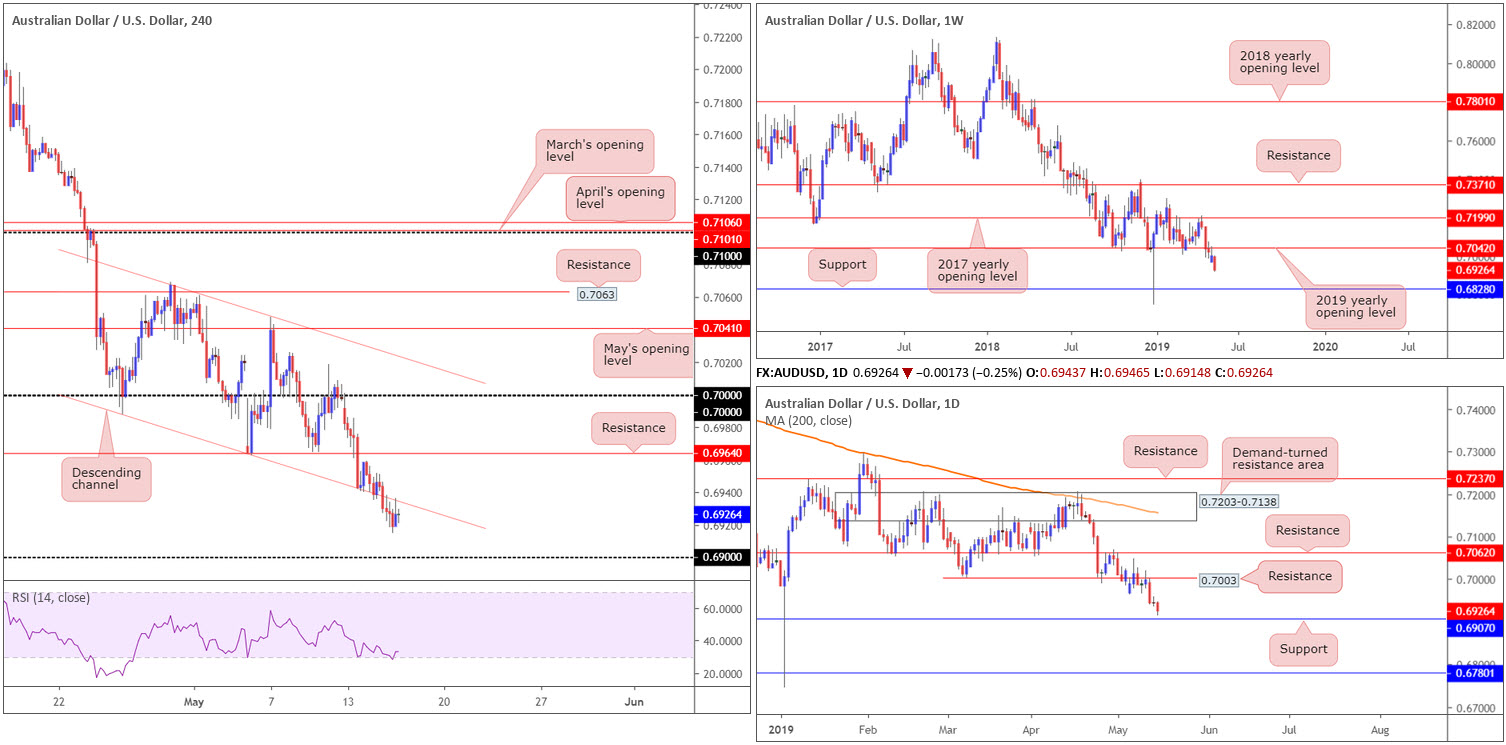 Thursday 16th May: Weak US retail sales spells trouble for greenback; seen languishing beneath dollar index resistance 4