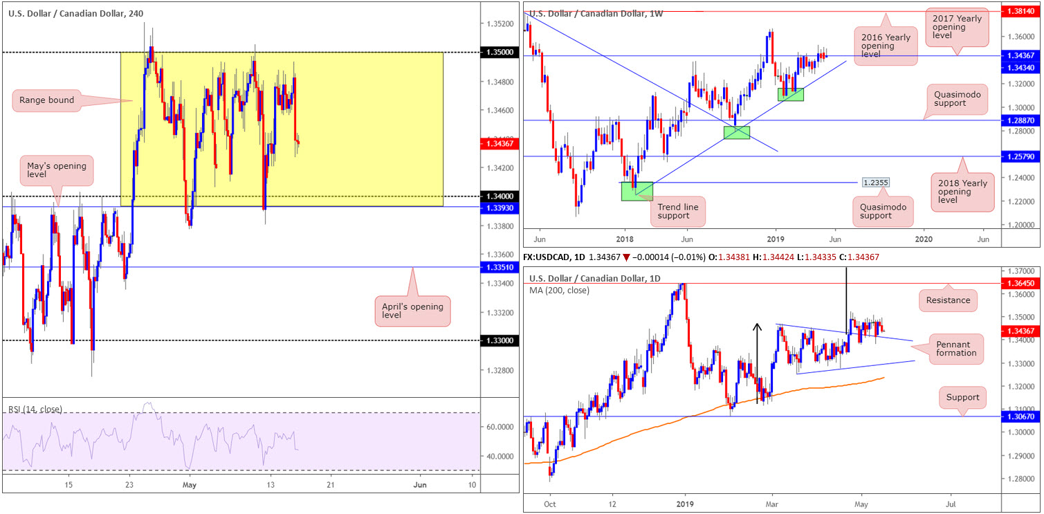 Thursday 16th May: Weak US retail sales spells trouble for greenback; seen languishing beneath dollar index resistance 6