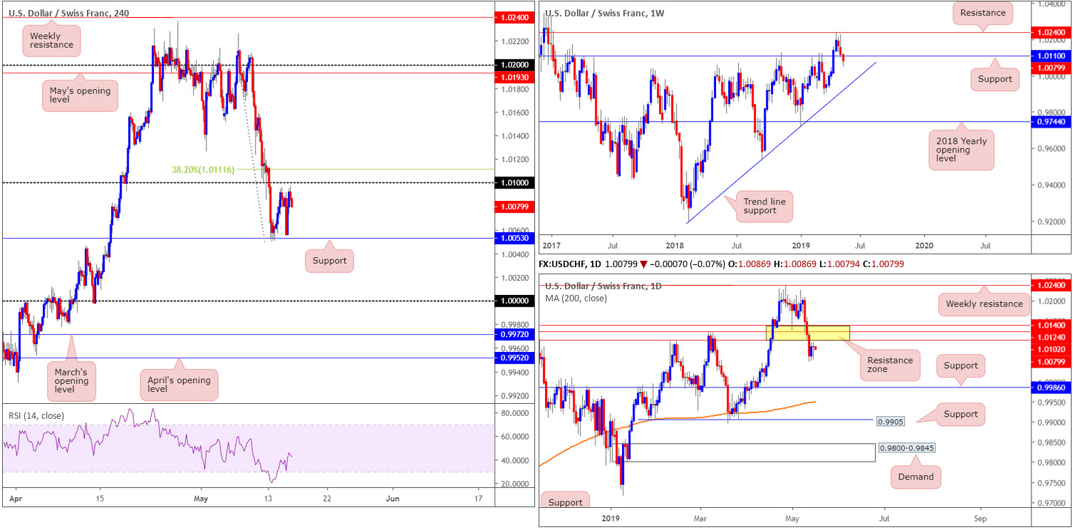 Thursday 16th May: Weak US retail sales spells trouble for greenback; seen languishing beneath dollar index resistance 7