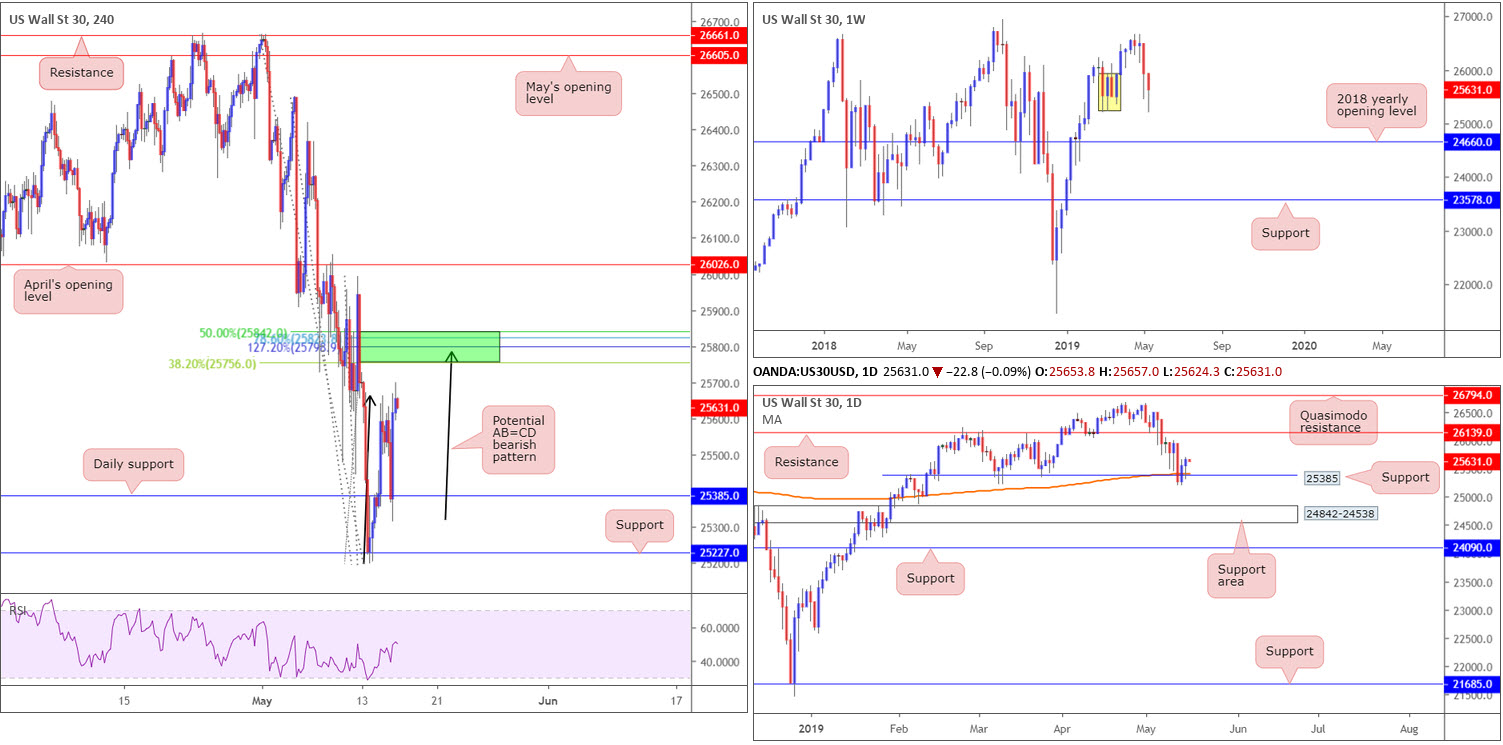 Thursday 16th May: Weak US retail sales spells trouble for greenback; seen languishing beneath dollar index resistance 8