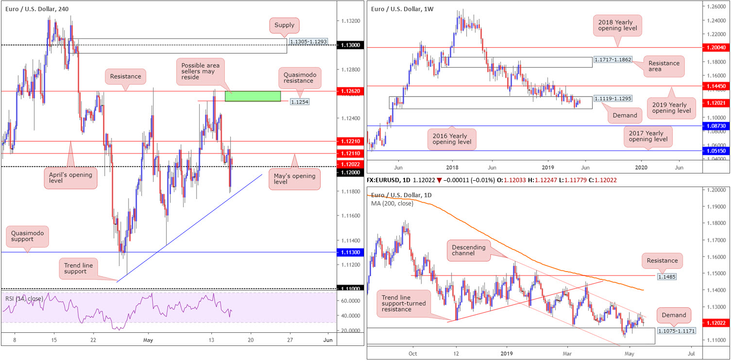 Thursday 16th May: Weak US retail sales spells trouble for greenback; seen languishing beneath dollar index resistance 2