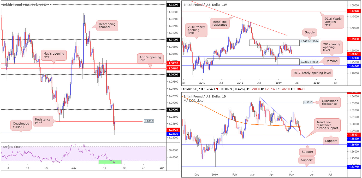 Thursday 16th May: Weak US retail sales spells trouble for greenback; seen languishing beneath dollar index resistance 3